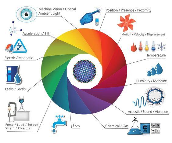 Iot Sensors Actuators Iot Sensors Technology Sensor