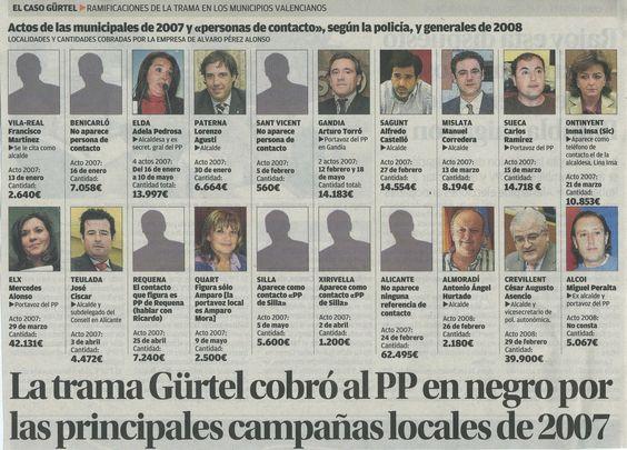 El caso Gürtel es la investigación iniciada en febrero de 2009 dedicada a la red de corrupción política vinculada al Partido Popular de España.