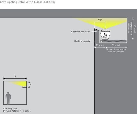 Cove Lighting | Architectural Lighting Magazine | Lighting Design, Detail: