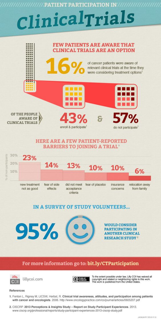 The crowd and clinical trials - patient participation in Clinical Trials #infographic #health #research #medicine