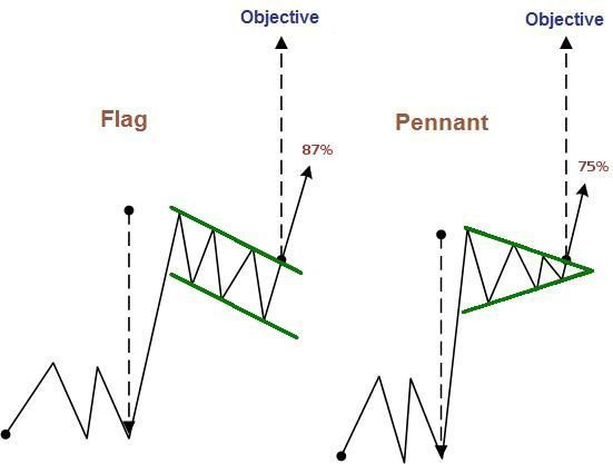 Technical Analysis Of Flags And Pennants In Forex Teknik Egitim