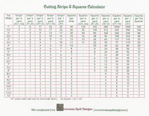 Cutting Fabric - Cutting Strips and Squares Calculator Chart ... : fabric calculator for quilts - Adamdwight.com