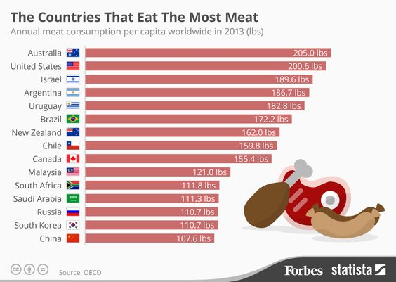 "Which countries eat the most meat each year? Australia tops the list! Every year, the average Australian will eat 205 lbs of beef and veal, poultry, pork and lamb. Interestingly the highest rates of colorectal cancers are Australia and NZ. ""According to the OECD, increasing meat consumption worldwide is proving detrimental to our health and the environment."""