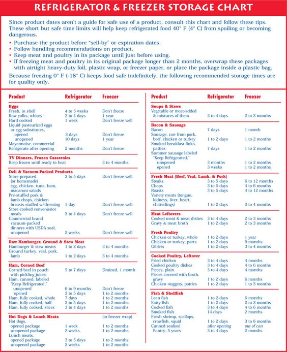 Kitchen Cheat Sheet Kitchens, Foods and Recipes - cooking conversion chart