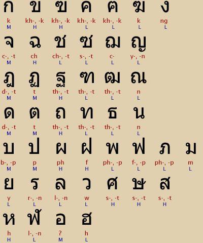 Learning Khmer Vowel