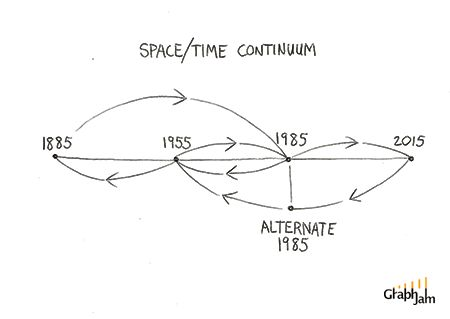 Back to the future simple timeline chart of the space for Space time continuum explained