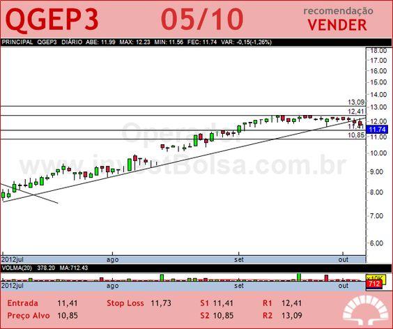 QGEP PART - QGEP3 - 05/10/2012 #QGEP3 #analises #bovespa