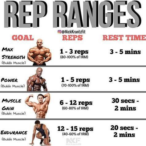 Rep Ranges Gain Mass And Strength With Cluster Sets Training When Cluster Training You Can Easily Gym Workout Tips Weight Training Workouts Fitness Training