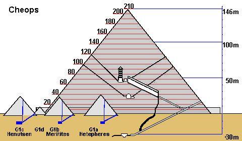 Piramides Egipcias De Cheops Henutsen Meritetis Y Hetepheres En Dibujo Con Sus Medidas Piramides Egipcias Piramide Piramides De Egipto