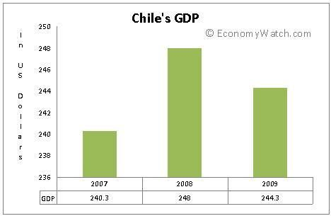 This image explains the GDP from 2007-2009. GDP stands for Gross ...