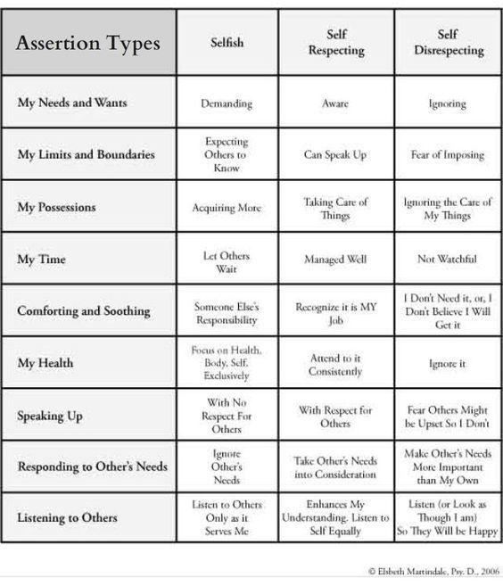 Types of Assertion. Self respecting + Emotional awareness + communication skills = Assertive.