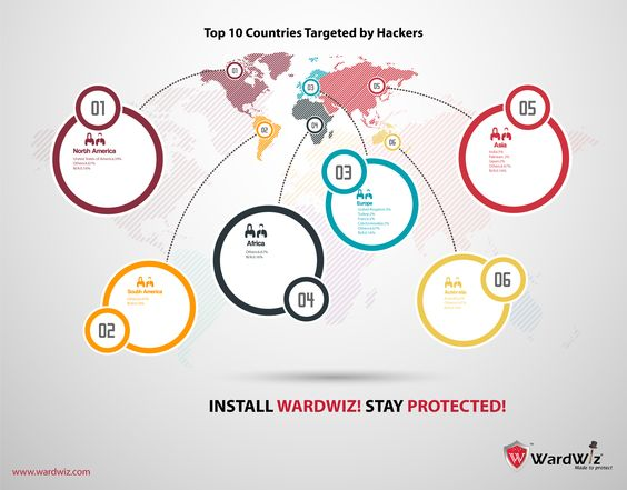 Top 10 Countries Targeted by Hackers in 2013.  Stay Protected with WardWiz #onlinesecurity #systemessentials #wardwiz