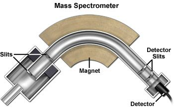 Mass spectrometers are really not so hard to understand...