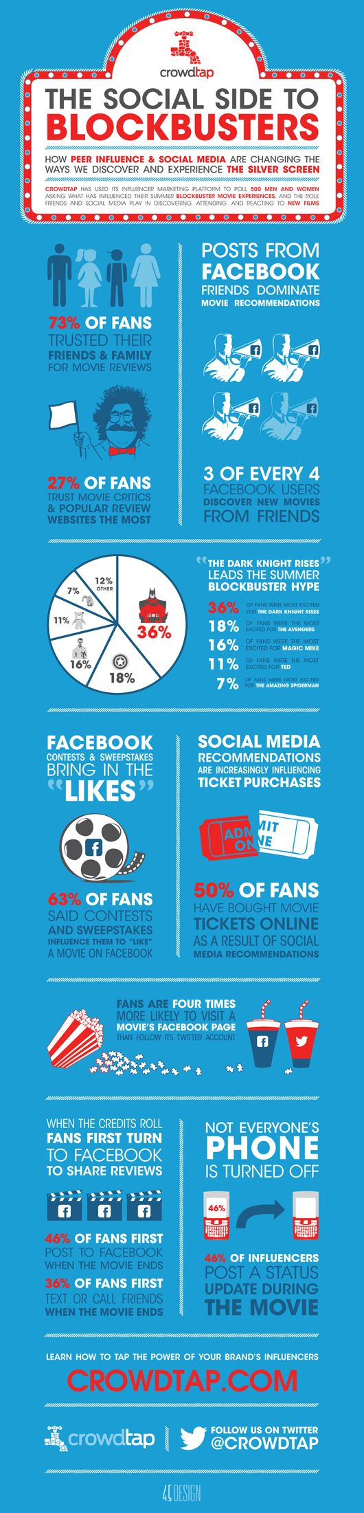 Infographic: How #socialmedia is changing the business of blockbuster movies