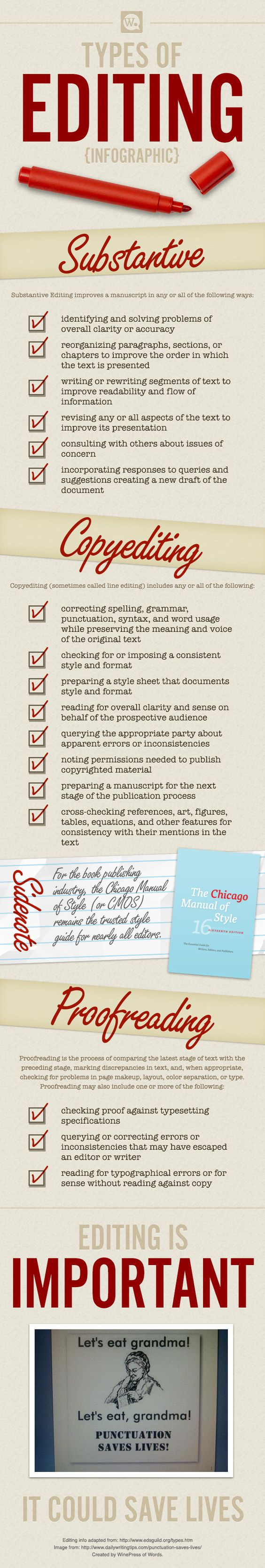 Infographic: The Types of Book Editing. Editing is essential for a book about…: