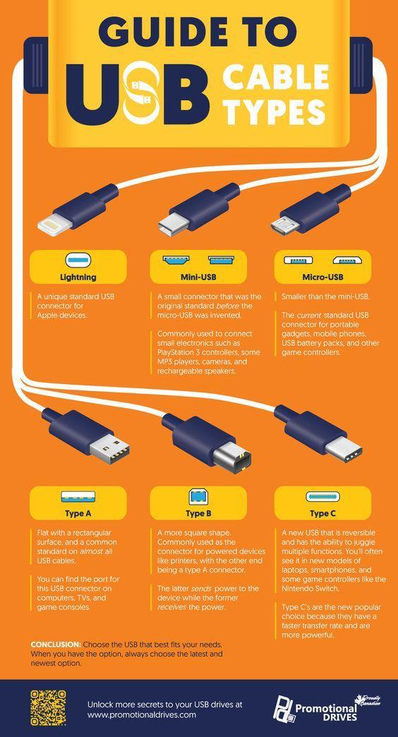 Usb Types Explained Infographic Usb Cable Standards Nanotechnology Technology Hacks Life Hacks Computer