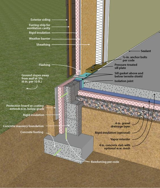 Slab foundation, Insulation and Stems on Pinterest