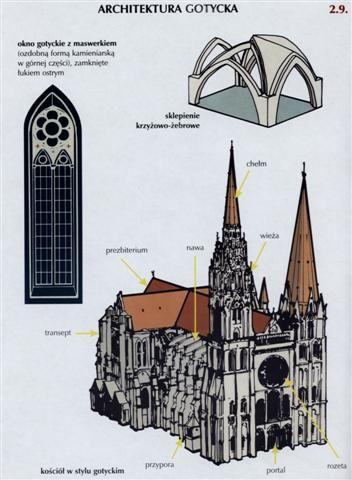 Architektura gotycka art history historia sztuki for Minimal art historia sztuki