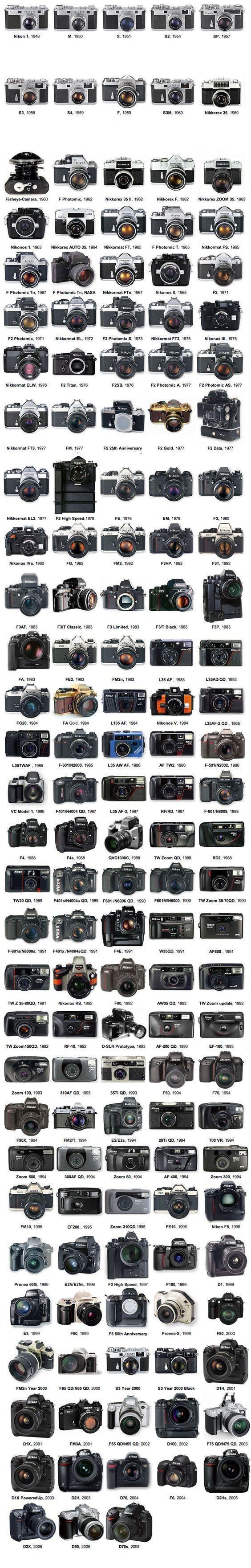 Nikon cameras timeline