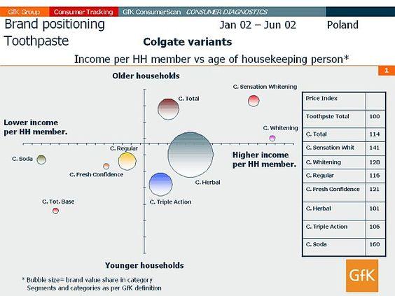 Positioning to match target demographics Brand Strategy - ramit sethi resume
