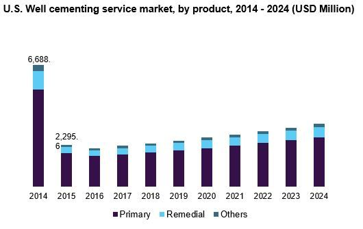 Well Cementing Services Market Projected To Have 11 08 Billion By 2024 Grand View Research Inc In 2020 With Images Oil Service Key Company Financial News