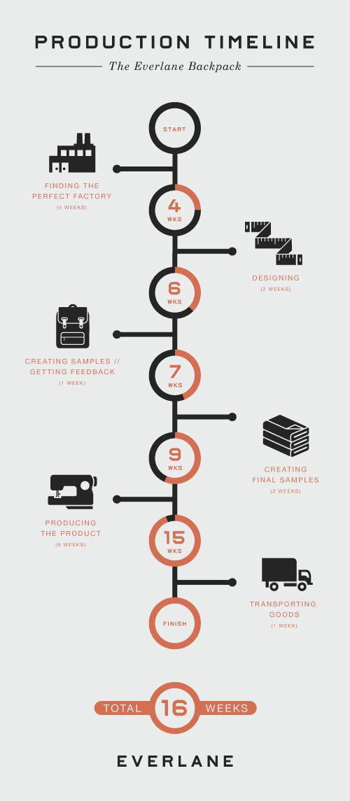 Production Process Infographics Pinterest Timeline infographic - what is a flowchart