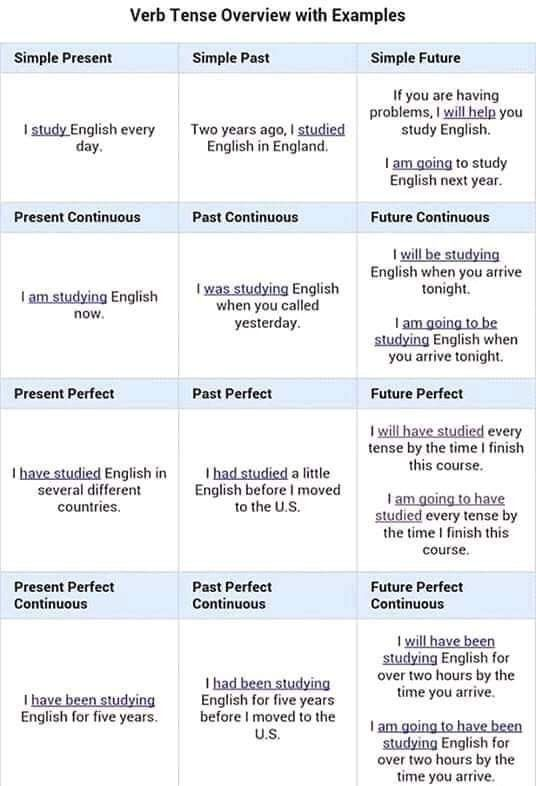 Pin By Iman Yousef On Grammar W Shs Verb Tenses English Verbs Learn English