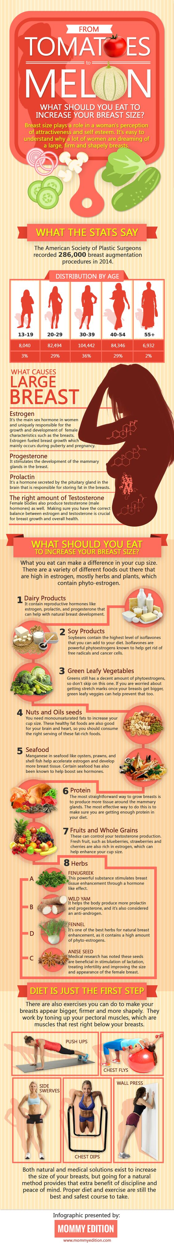 What you should eat to increase your breast size @ http://www.mommyedition.com