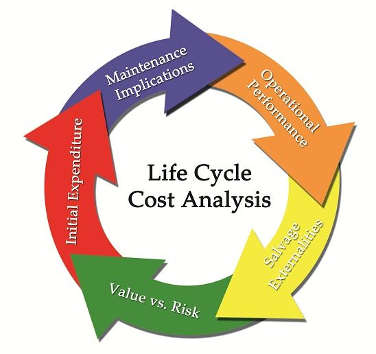 Life Cycle Cost Analysis Lcca Is A Method For Assessing The