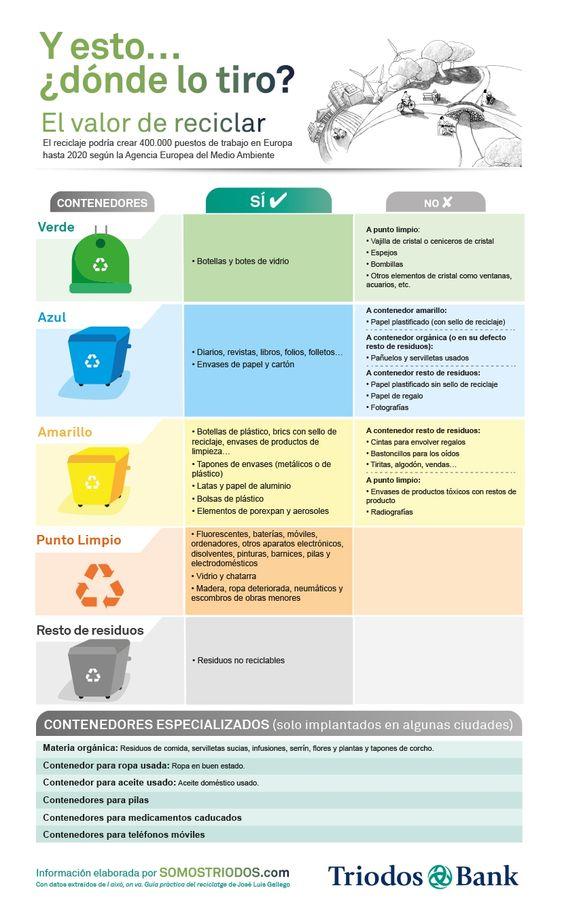 ¿Dónde tiro cada cosa? recicla, eso también ayuda a tu bienestar #alimentatubienestar