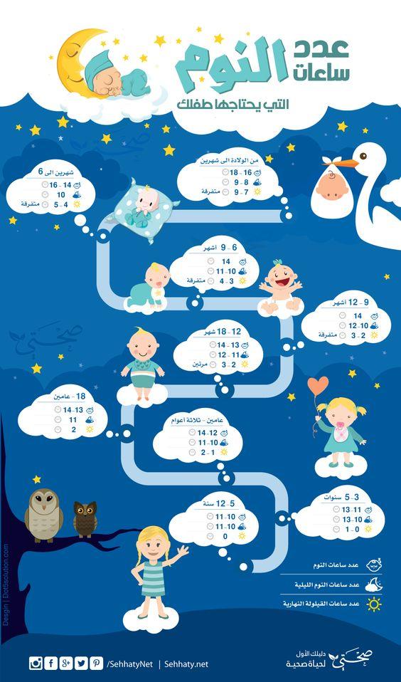 ساعات النوم التي يحتاجها طفلك