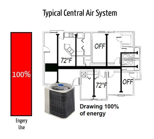 2019 Ductless Heating Cooling Cost Mini Split Prices Pros