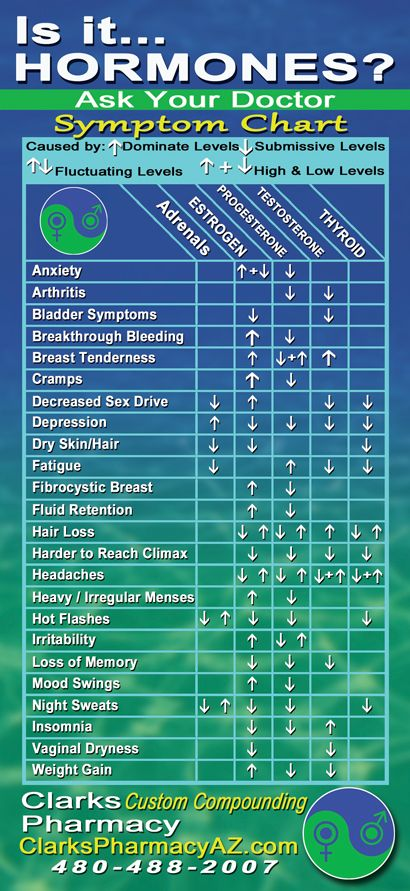 Is it... hormones? Symptom chart from Clarks Pharmacy in AZ