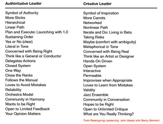 great list of characteristics of creative leader via