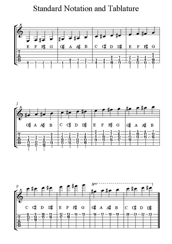 Converting Standard Notation To Guitar Tablature - Page 2 ...