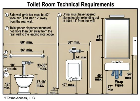 An ada compliant chart for height of bathroom fixtures for Bathroom design requirements