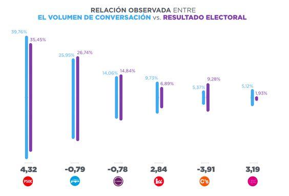 relación entre volumen de conversación y resultado electoral