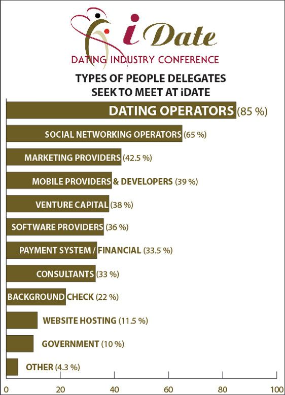 Types of people delegates seek to meet at iDate Online Dating, Mobile Dating and Internet Dating Conferences and Conventions