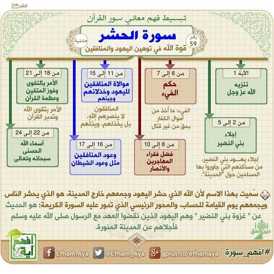 خرائط ذهنية سورة الحشر Quran Book Quran Tafseer Quran Recitation