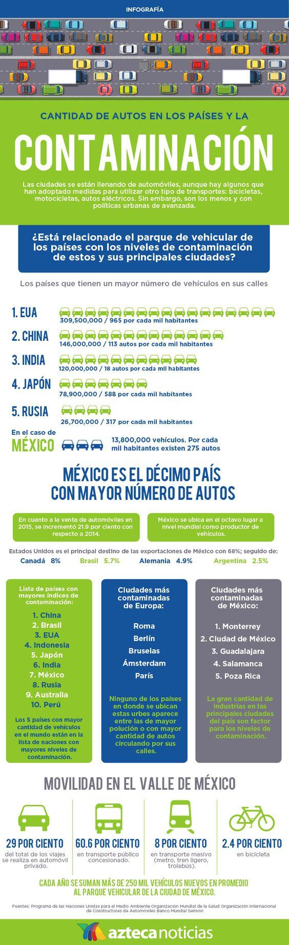 Cantidad de autos en los países y la contaminación #infografia