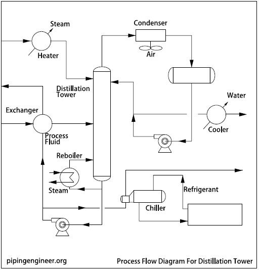 P Id Guidelines For Centrifugal Compressor Systems Centrifugal Compressor P Id Diagram Compressor