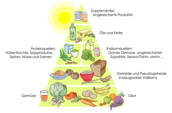 Vegane Lebensmittelpyramide
