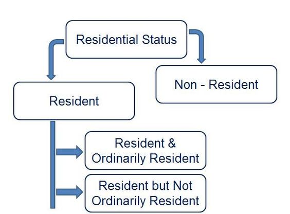Residential Status Are You Resident Or Non Resident As Per Income Tax Income Tax Status Resident