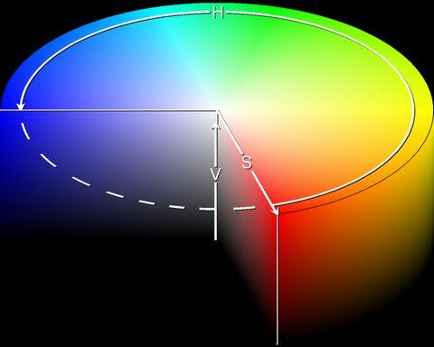 Espaço de cor HSB