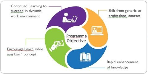 Short Term Professional Diploma In Management In Collaboration Interactive Learning Online Learning Management Development