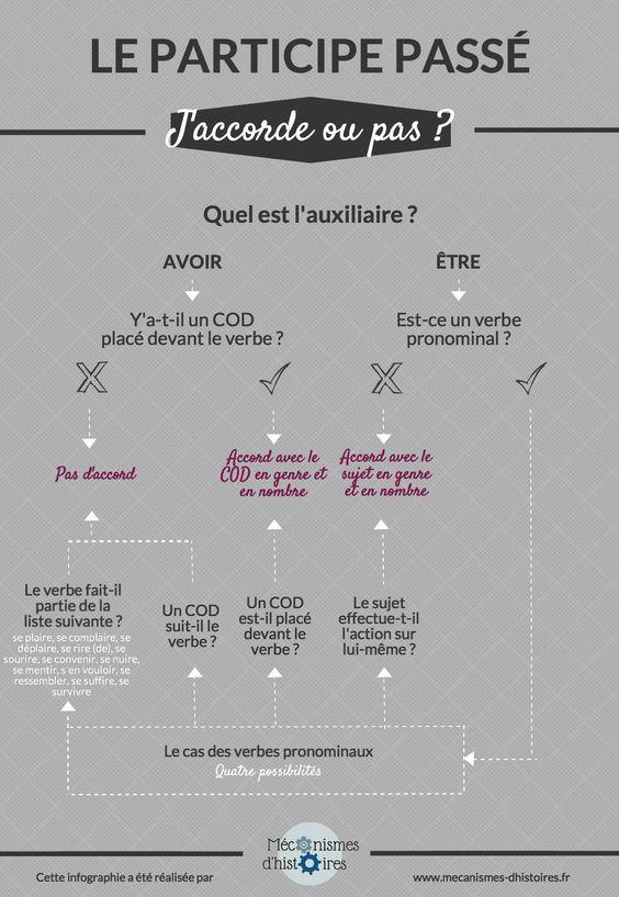 Infographie sur l'accord du participe passé : j'accorde ou j'accorde pas ?