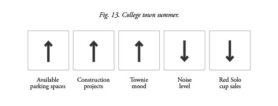 Graphic Dispatches from a Recent College Grad Still Living in a College Town: College Town Summer.