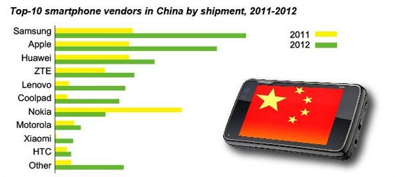 @Samsung now the world's largest mobile supplier & will take the #1 slot from @Nokia in China. #yam #global #smartphone #mobile