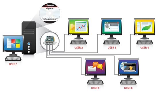 Thin Client Alternative To Pc Server Clients Webmaster