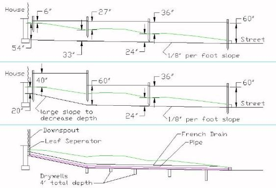 The pipe french and the o 39 jays on pinterest for Landscape drainage slope